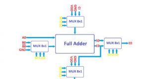 مقاله VLSI-ALU
