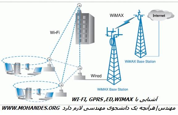 آشنایی با WI-FI, GPRS ,ED,WIMAX