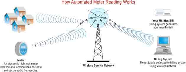 سیستم خودکار کنترل و قرائت کنتور برق از راه دور پویا AMR